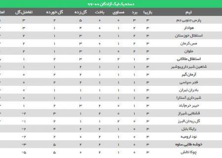 سومین پیروزی متوالی پارسی ها و تدوام صدرنشینی/ فراز پس از دو قهر، پیروز شد