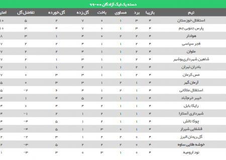 توقف صدر نشین لیگ یک در جدال خانگی/ شاهین دومین پیروزی اش را جشن گرفت