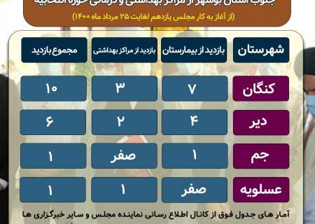 گزارشی از بازدید های شیخ موسی احمدی از بیمارستان ها و مراکز بهداشتی جنوب استان/ سهم جم و عسلویه تنها ۲ بازدید! + جدول